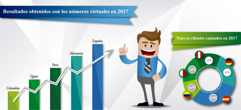 Números internacionales - Grandes beneficios