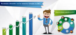 Números virtuales - Gráfica
