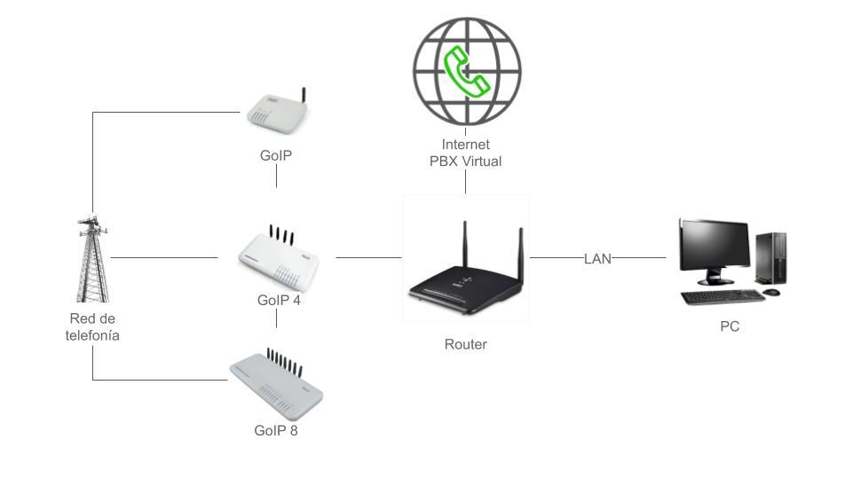 GSM Gateway - Esquema de funcionamiento